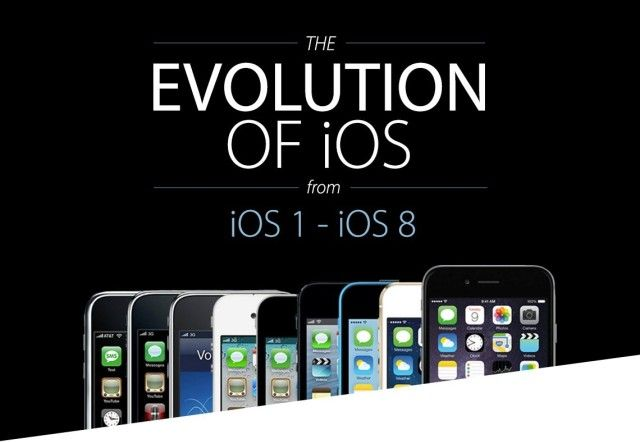 L'evoluzione di iOS negli anni, da iOS 1 a iOS8
