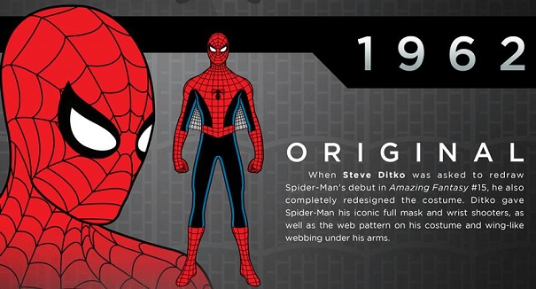 L'evoluzione del costume di Spider Man dal 1962 ad oggi